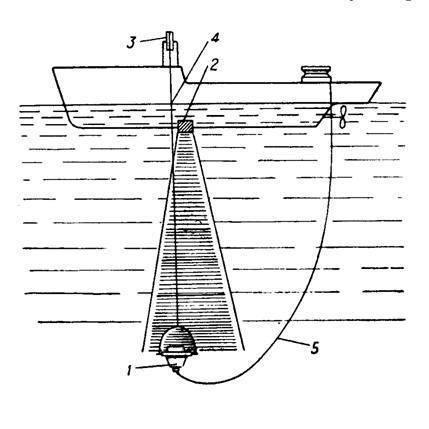 Измерение глубины и расстояний при помощи эхолота, мощность эхолота