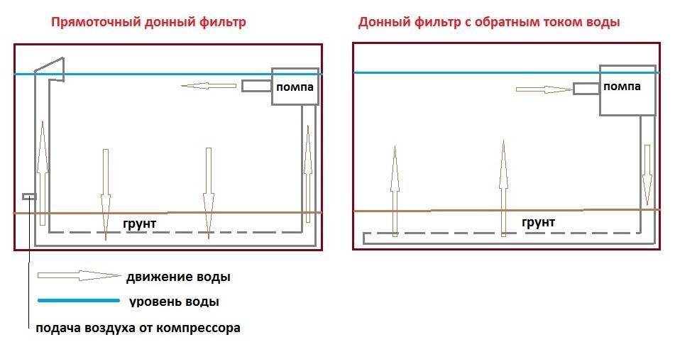 Донный фильтр для колодца: технология обустройства и обзор фильтрационных материалов