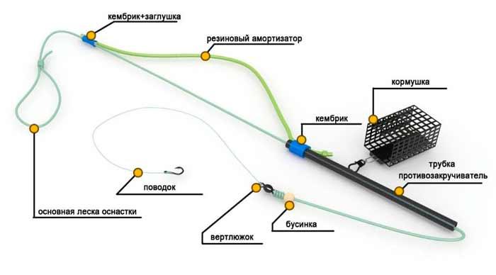 Монтаж фидер с резинкой — ловля на фидер