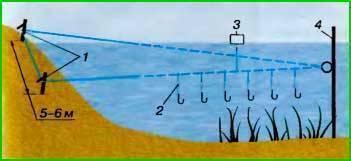 Рыбалка на фидер и монтаж оснастки для разных условий ловли