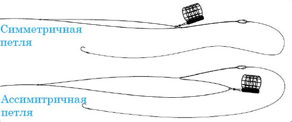 Ловля карпа на фидер: какие снасти использовать, прикормка и наживки