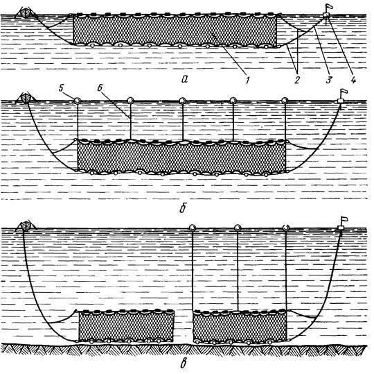Конструкция плавных сетей. рыболовные сети и экраны