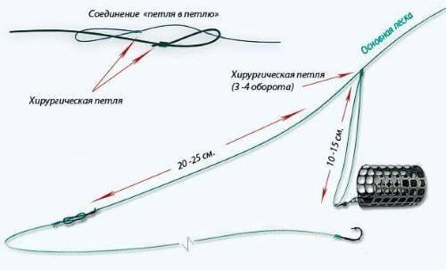Патерностер, петля гарднера: как вязать фидерную снасть