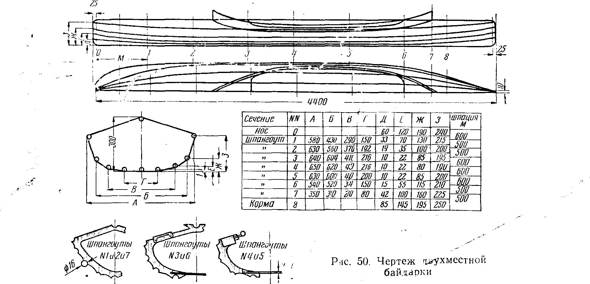 Изготовление каяка своими руками