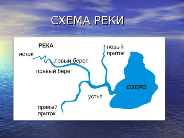 Река нияп, населённые пункты, курганская область, легенды, данные водного реестра, притоки