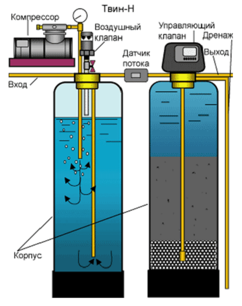 Как повысить жесткость аквариумной воды в домашних условиях