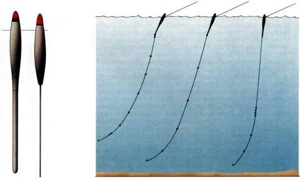 Скользящие и огруженные поплавки для дальнего заброса: оснастка, вес и отгрузка поплавка