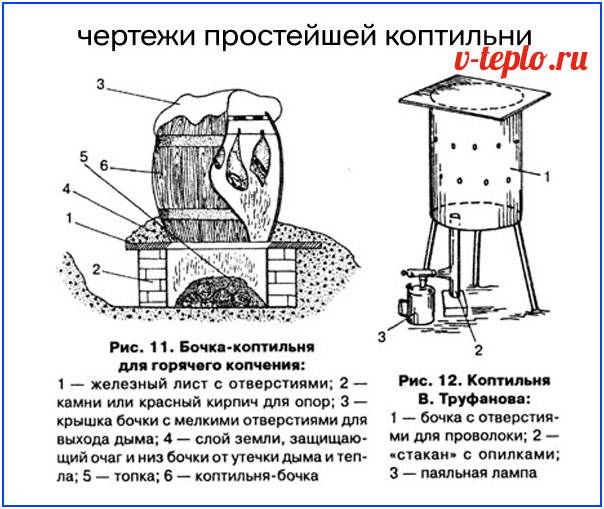 Коптильня горячего копчения (90 фото): самодельная домашняя конструкция своими руками, чертежи и размеры