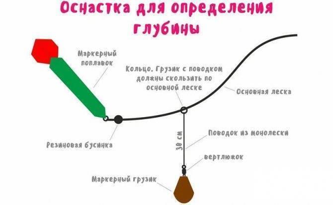 Как промерить глубину фидером для определения точки ловли