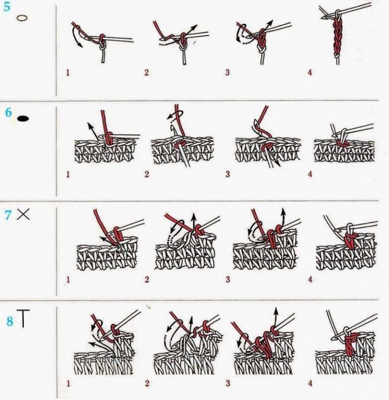 Как с нуля научиться вязать спицами по схеме: бесплатные фото и видеоуроки