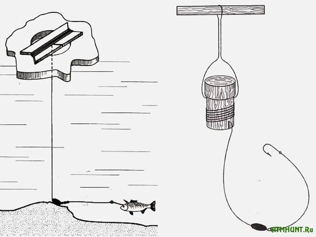 Ловля налима зимой: на поставушки и донные блёсны