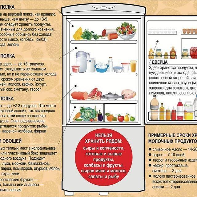 Сколько времени можно хранить жареную рыбу в холодильнике?