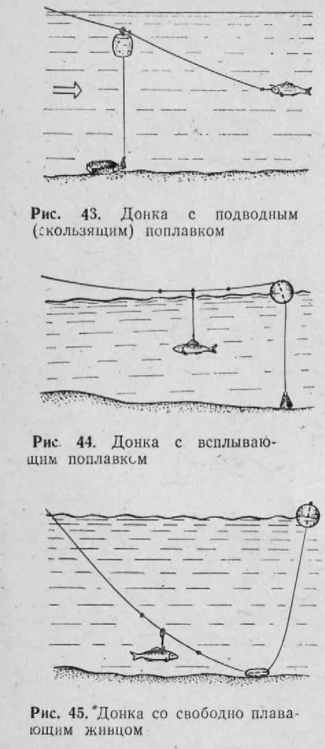 Ловля щуки на резинку