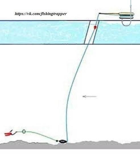 Зимняя поплавочная ловля - читайте на сatcher.fish