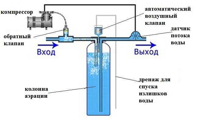 Жесткость воды в аквариуме