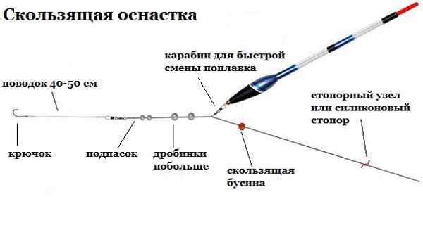 Ловля ротана на спиннинг на дропшот: оснастка, приманки и правильная проводка