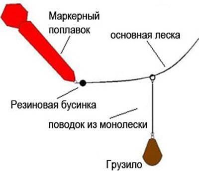 Маркерные поплавки: как пользоваться? как сделать своими руками? монтаж. как промерить глубину на рыбалке?