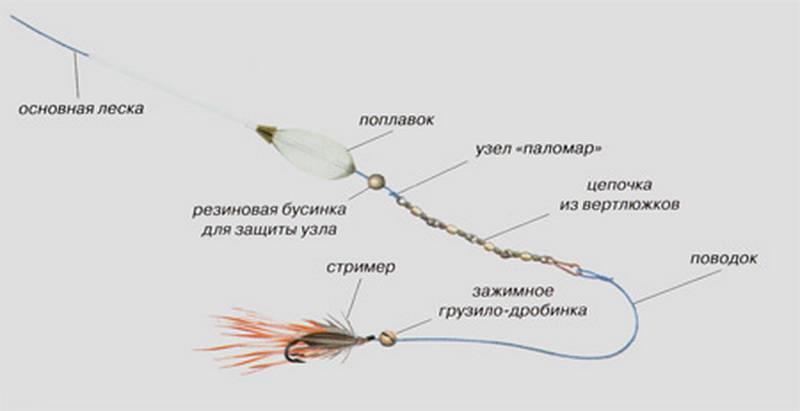 Ловля на бомбарду - видео, удилище, оснастка и техника ловли