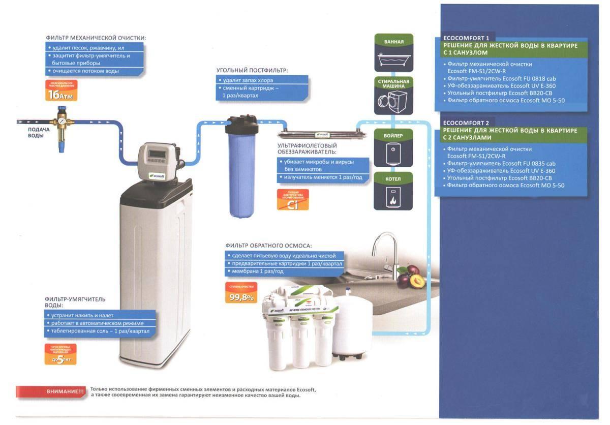 Как смягчить воду в домашних условиях, смягчитель, жесткая вода и способы ее смягчения для дома