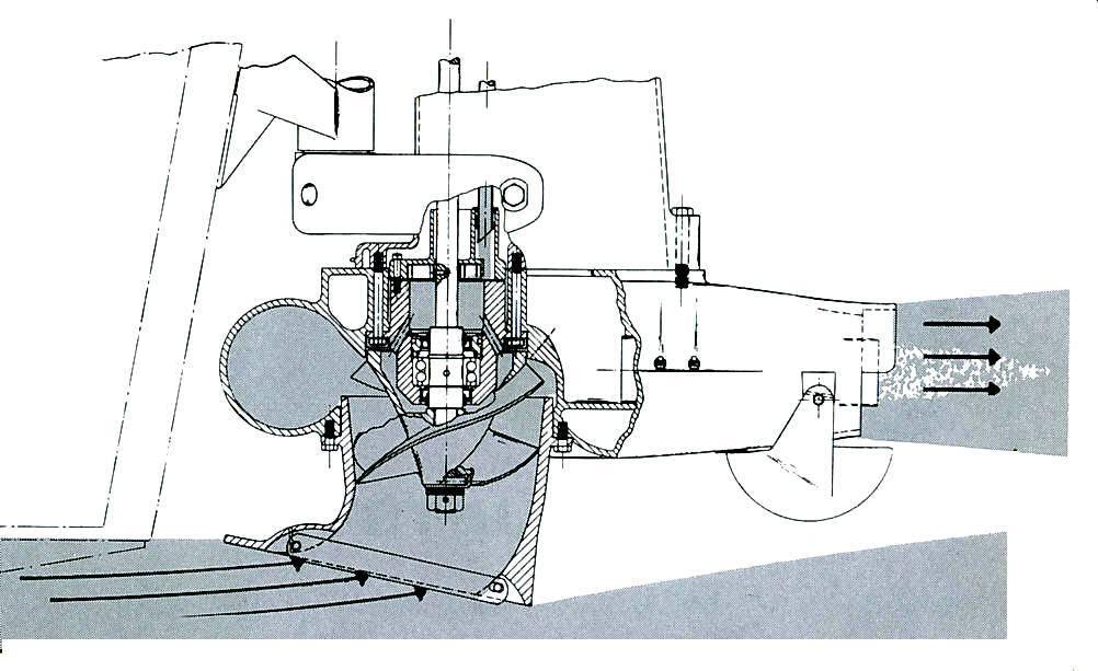 Водомёты для лодок: достоинства и устройство двигателя, изготовление своими руками