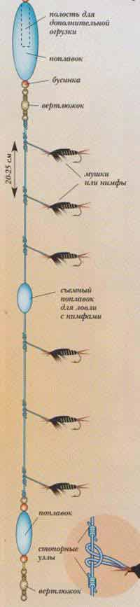 Ловля хариуса на поплавочную удочку: снасть на хариуса с поплавком и мормышкой