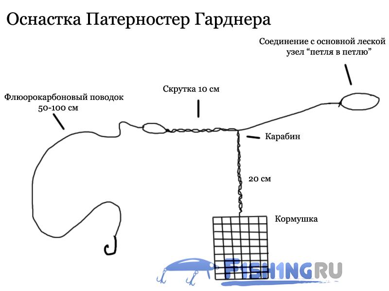 Патерностер (петля гарднера) для фидера: как вязать, схема и монтаж оснастки