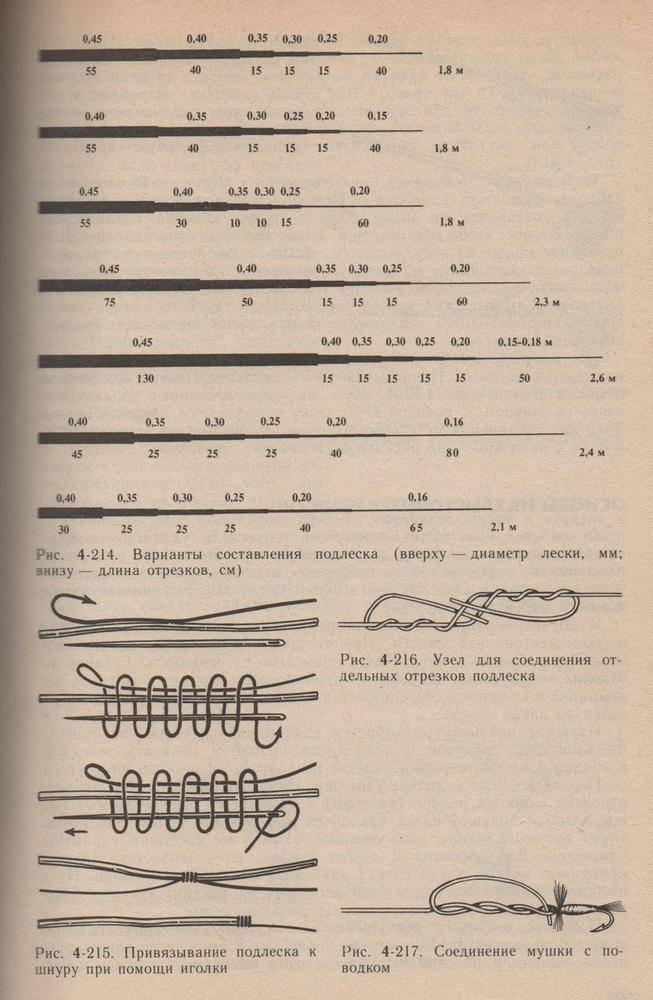 Узлы для нахлыста: виды, способы завязывания, назначение и применение нахлыстов