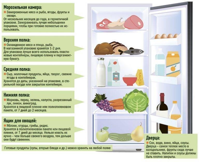 Сколько можно и как хранить свежую рыбу в холодильнике