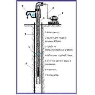 Неприятный запах воды: причины возникновения и способы его устранения