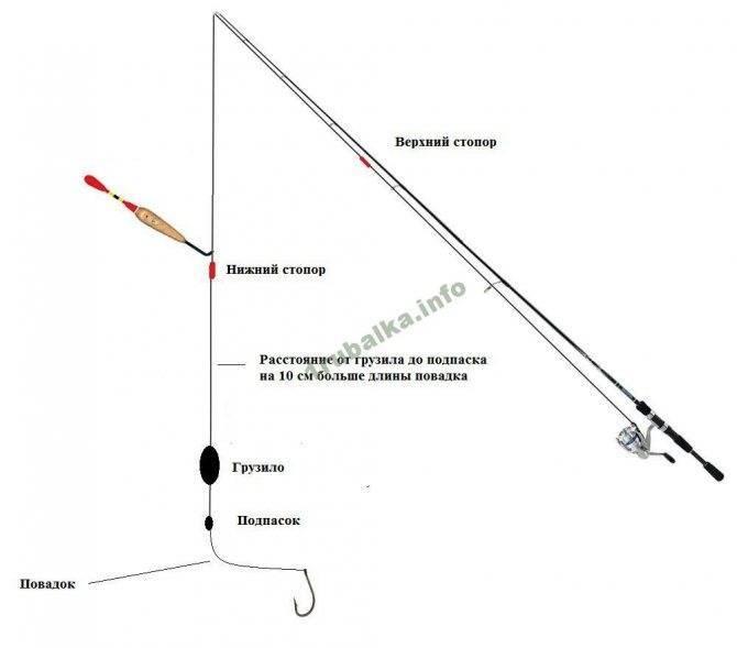 Как привязать вертлюжок к леске – главные правила
