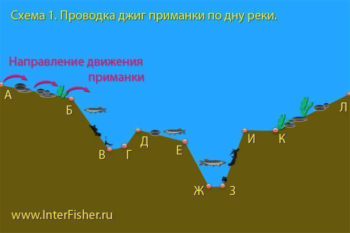 Курсовая работа - методы и средства измерения глубины водоёмов.