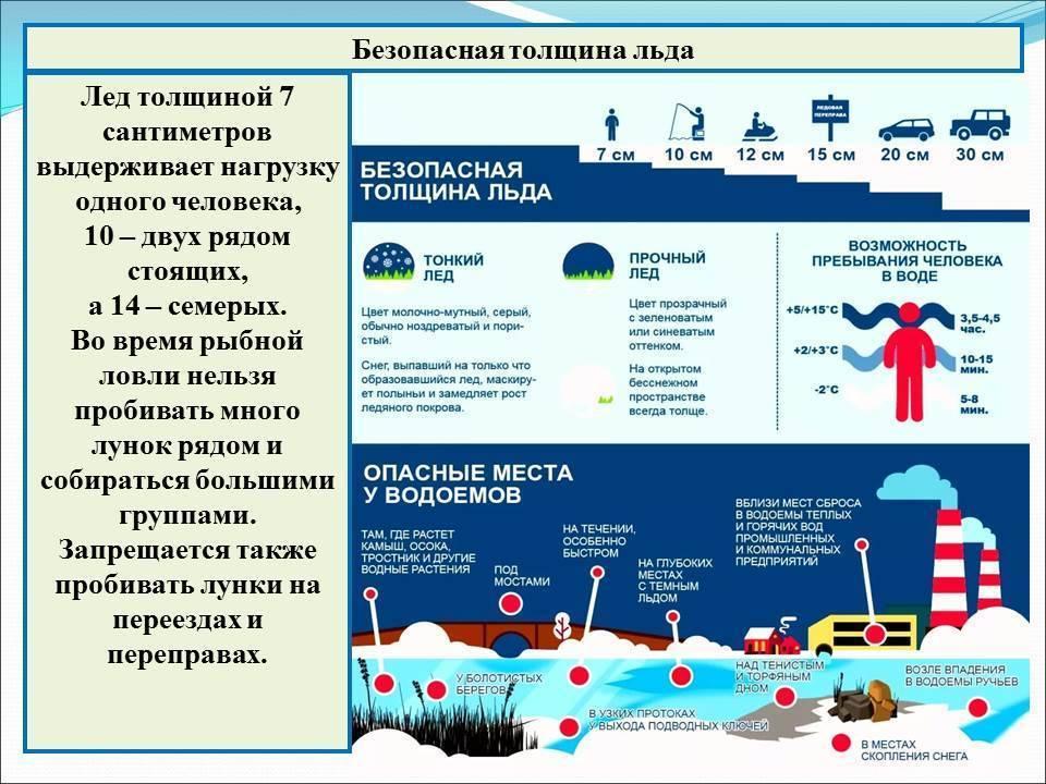 Какова безопасная толщина льда для рыбалки и почему так важно ее соблюдать? | клёвый | яндекс дзен