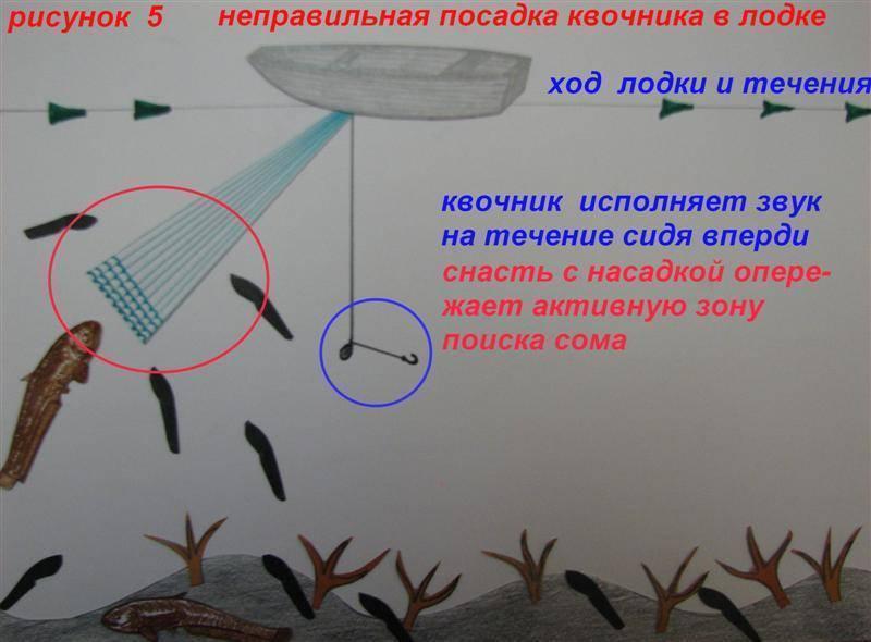 Ловля сома на квок: строение снасти особенности рыбалки