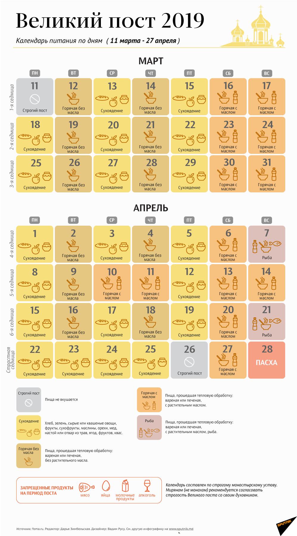 Постные продукты и примерное меню того, что можно кушать в пост (строгий и нестрогий)