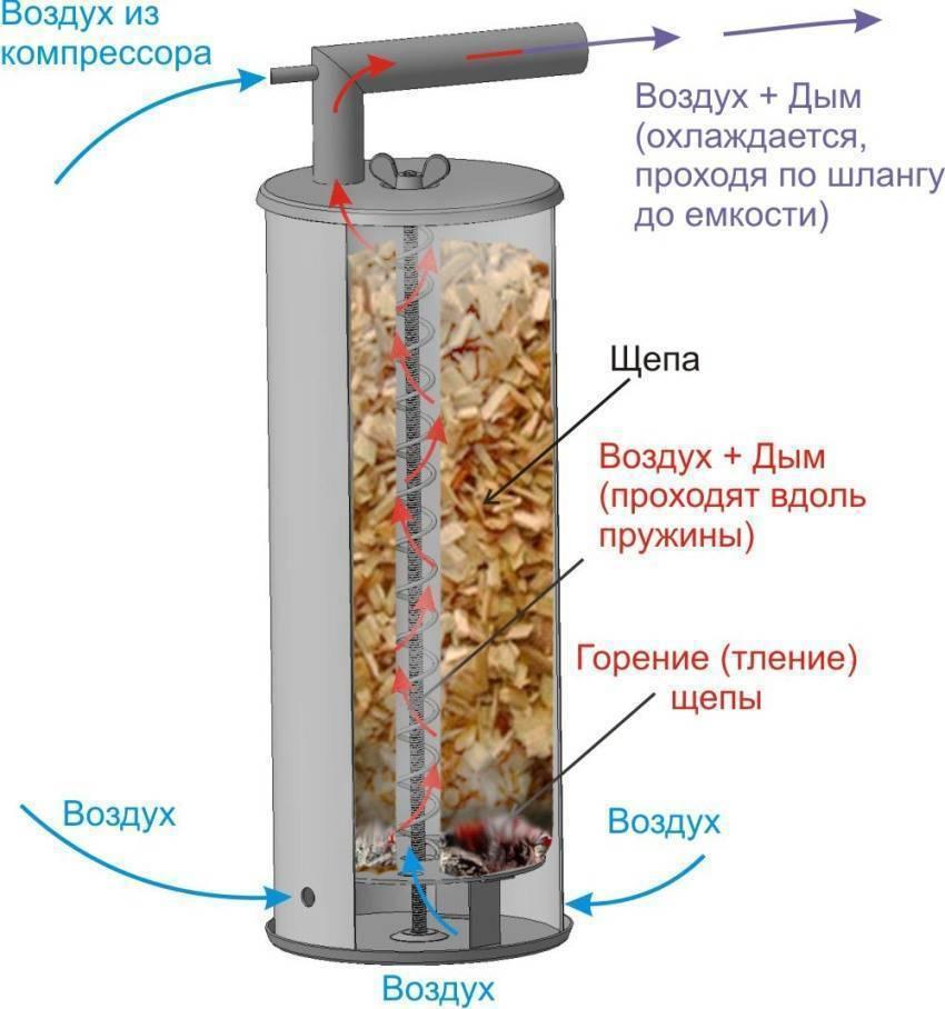Холодное копчение продуктов: технология, подбор продуктов, температура и время приготовления