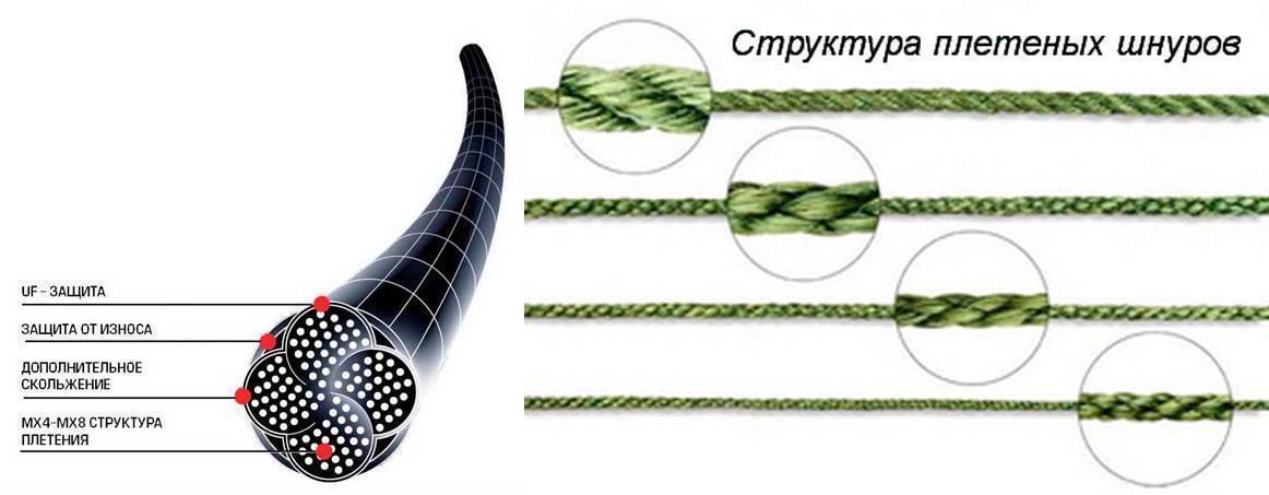 Шнур или леска для спиннинга: плюсы и минусы материалов