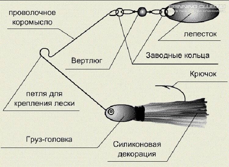 Спиннербейты: конструкция и монтаж