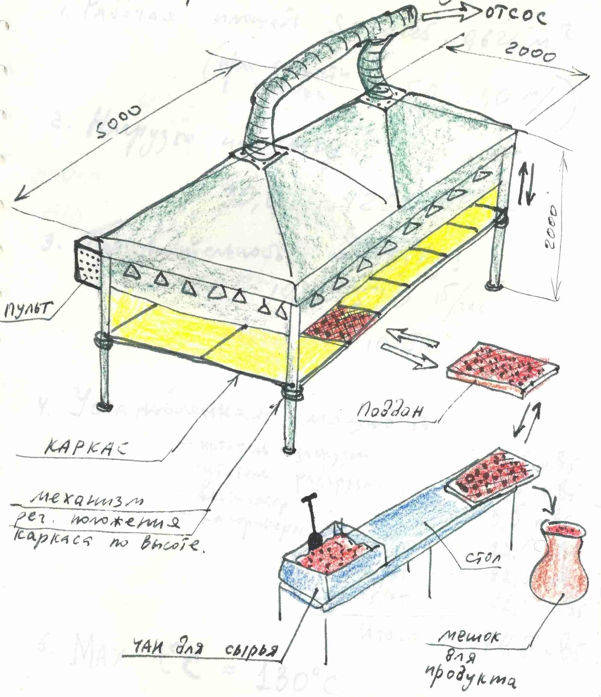 Рецепты для электросушилки