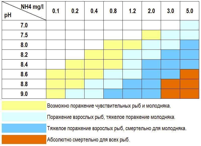 Как измерить уровень ph воде аквариума: как снизить жесткость воды?
