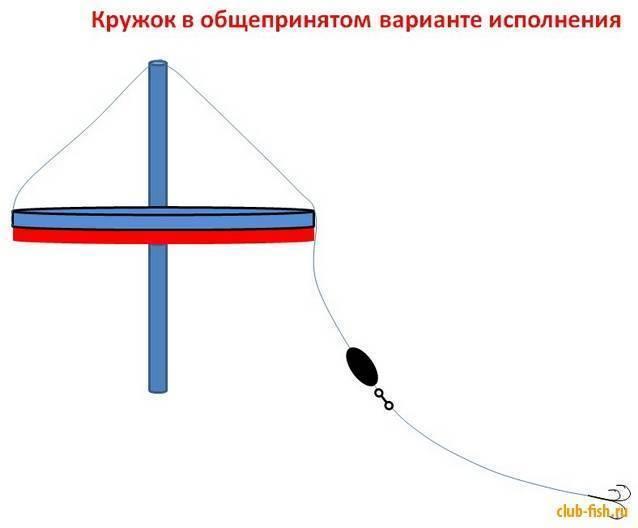 Щука на кружки: инструкция по сбору снасти и технике ловли