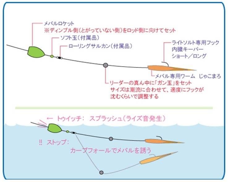 Изучаем бомбарду для рыбалки
