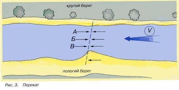 ✅ как найти бровку или яму, на реке и водоеме - fishyarm.ru