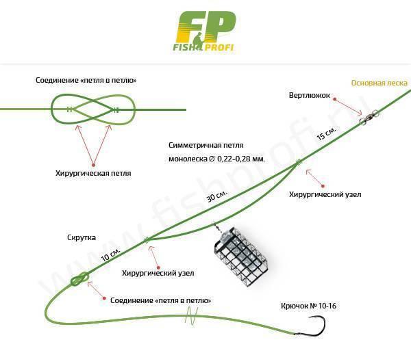 Несимметричная петля для фидера - как правильно монтировать