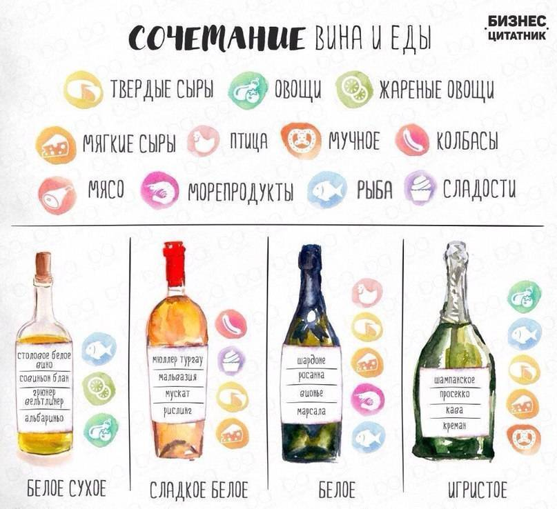 Какое вино подают к рыбе?