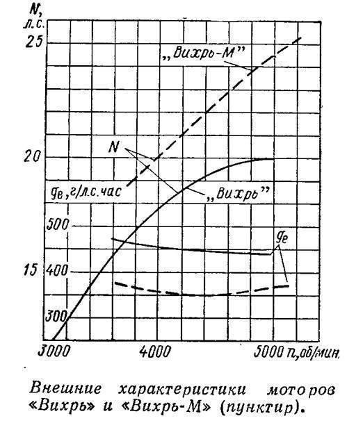 Подвесные лодочные моторы отечественного производства «вихрь-30» и «нептун-23» » motorka.org