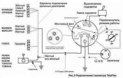 Тахометры для лодочного мотора