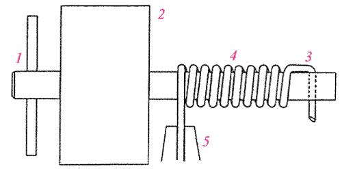 Как сделать пружину в домашних условиях своими руками. изготовление пружины своими руками как из стальной проволоки сделать пружину