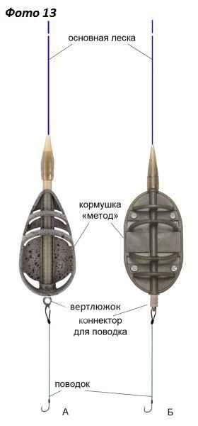 Современная фидерная ловля оценим флэт-метод фидер