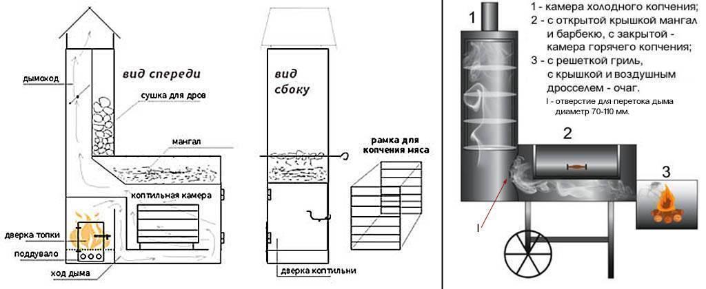 4 очень простых способа смастерить коптильню горячего копчения своими руками