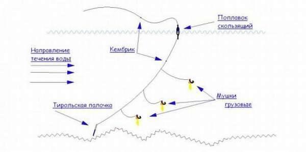 Ловля хариуса на тирольскую палочку, особенности монтажа, оснастка и варианты ловли
